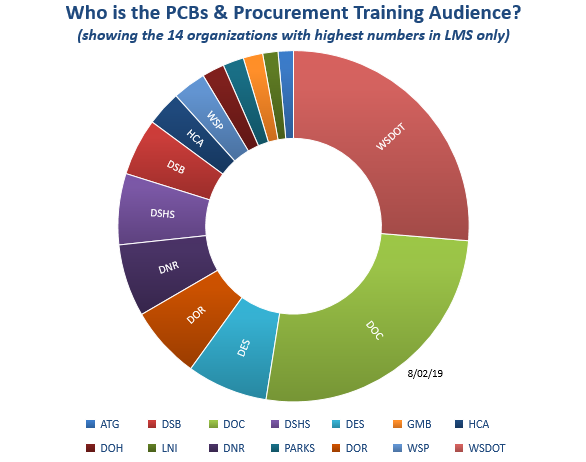 Chart showing who takes the PCBs & Procurement course: ATG	11, DSB	41, DOC	204, DSHS 51, DES 58, GMB 14, HCA 25, DOH 16, LNI 11, DNR 52, PARKS	15, DOR	52, WSP	24, WSDOT 205, DCYF	12, ECY	11, ESD	19, UW 8, DOL	5, AGR 7